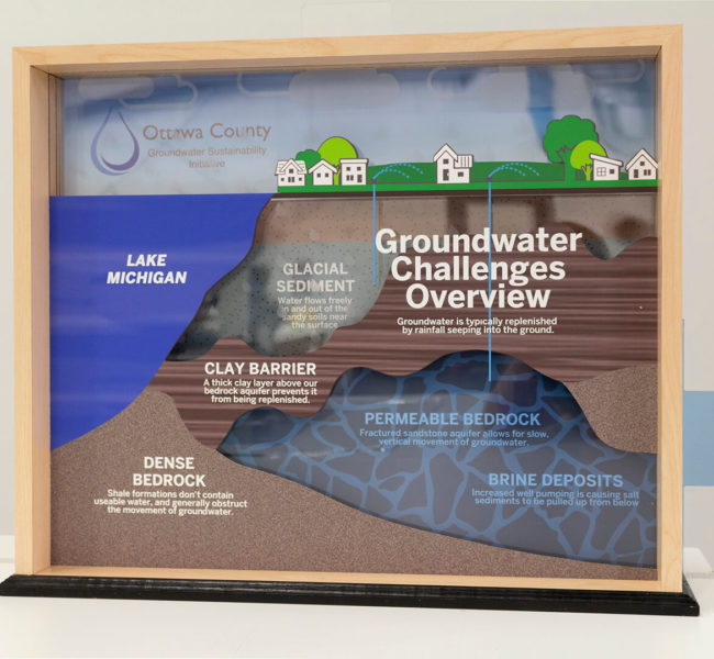 Full view of the groundwater challenges display