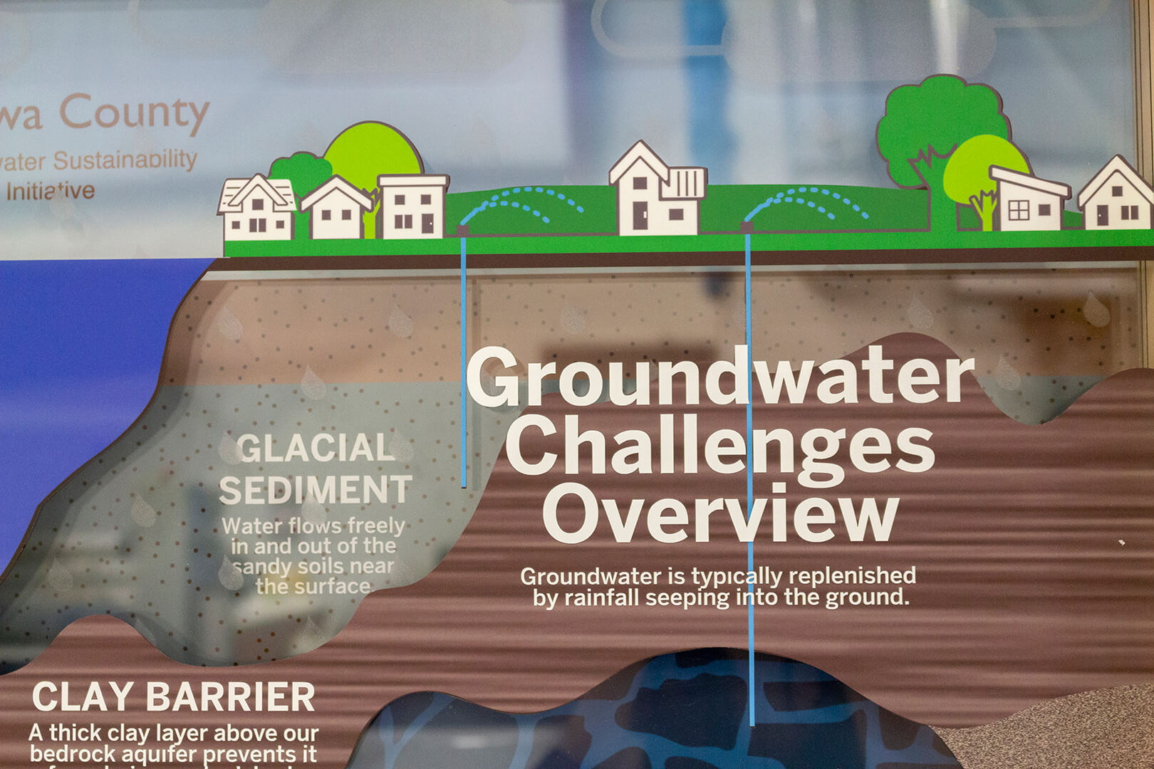 Closeup of the graphics on the groundwater challenges display