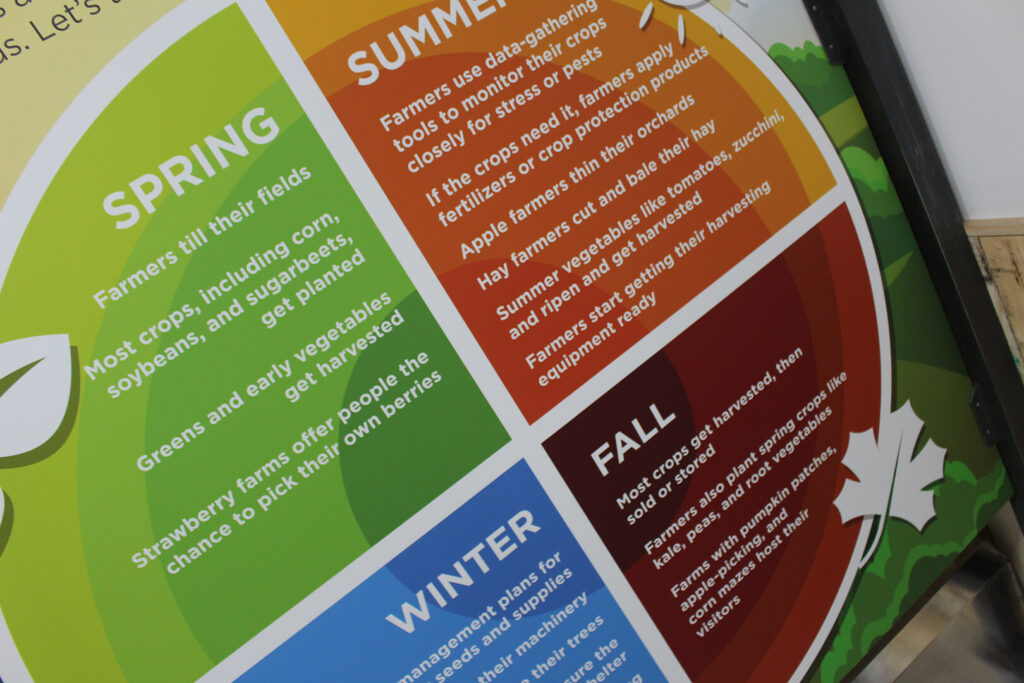 Angled closeup of circular graphic explaining what farmers do in all four seasons.