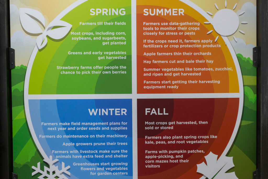 Closeup of circular graphic explaining what farmers do in all the seasons